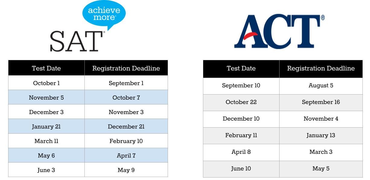 Act+Test+Dates act test dates ACT